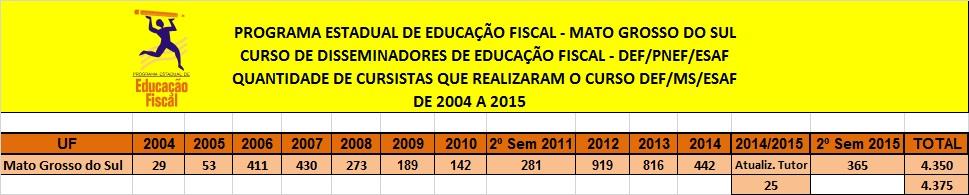 Curso DEF 2004 a 2015